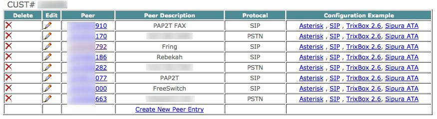Peers List